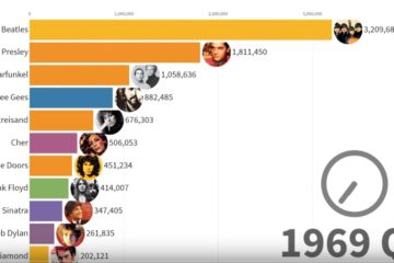 Best-Selling Music Artists 1969 - 2019