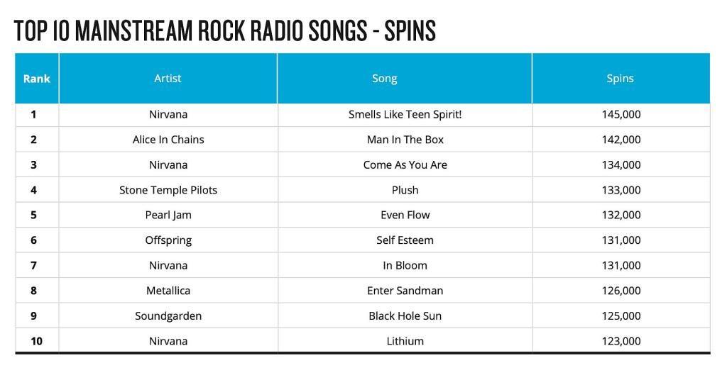 Top 10 radijskih hitova